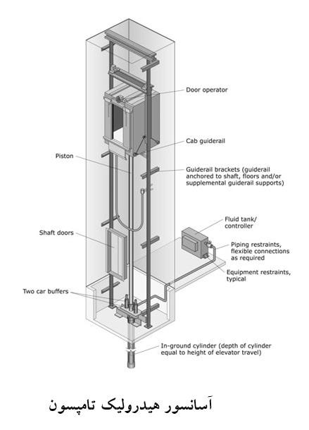 مقایسه انواع آسانسور